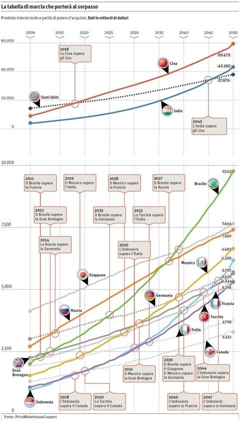 Il mondo che verrà: Cina, Brasile e Messico davanti a USA, UK e Italia